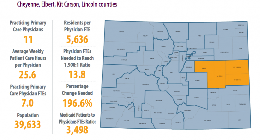 Primary care doctors are most scarce in Cheyenne, Elbert, Kit Carson and Lincoln counties where there is only one full time doctor for every 5,636 patients. The idea number is one doctor for every 1,900 patients. Source: Colorado Health Institute. Click on image to enlarge.