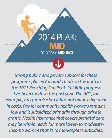 Source: Reaching Our Peak report from the Colorado Health Institute.