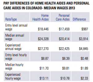 Wages for both home health aides and home care providers are low, while some older adults struggle to pay for in-home help. Source: Colorado's Care Economy Report from Bell Policy Center and the Colorado Caring Across Generations Coaltion.