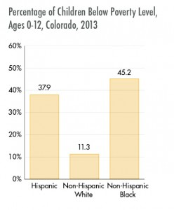 Source: 2015 Colorado Health Report Card.