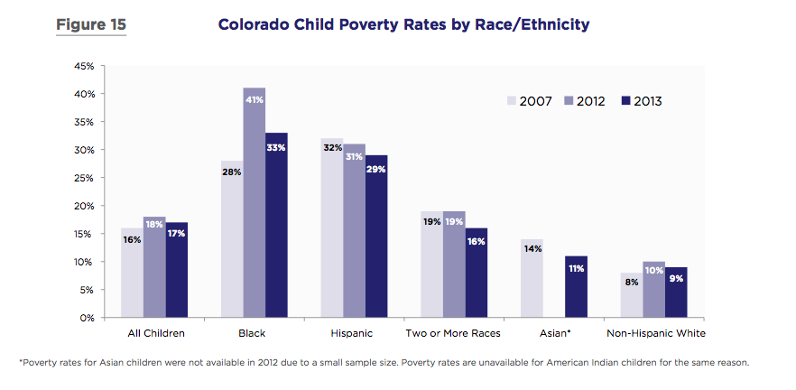 Source: Colorado Children's Campaign, KIDS COUNT 2015.
